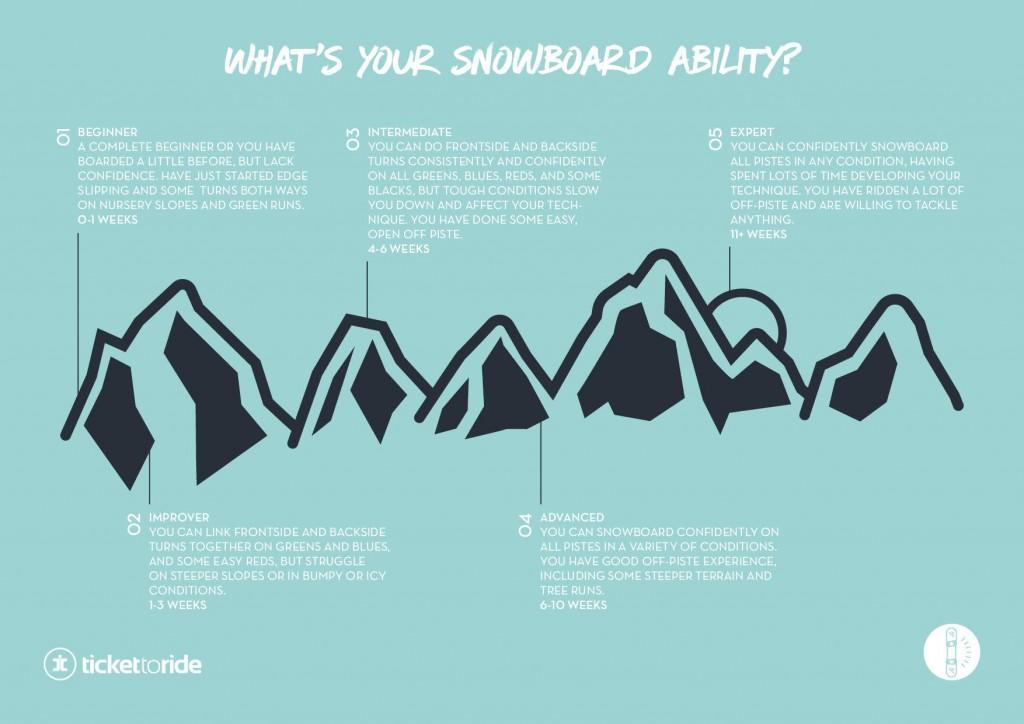 Snowboard Ability